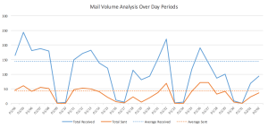 Average mail volume over 30-day period