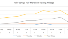 Training Plan for Half-Marathon